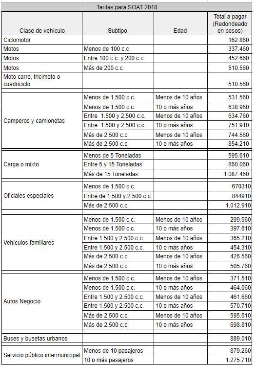 SOAT tabla de tarifas 2018